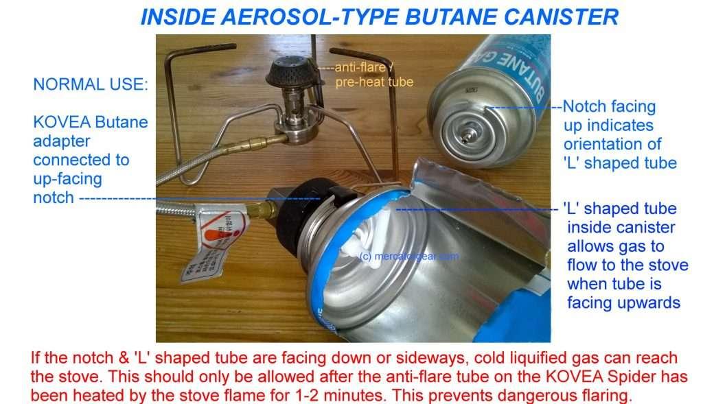 Inside a butane canister